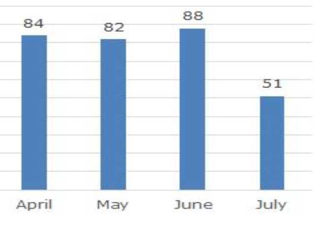 Sentenze emesse contro i praticanti di Falun Gong tra aprile a luglio (testo adattato da Minghui.org)