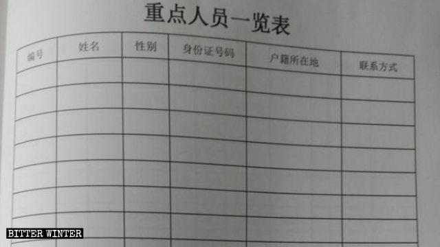 «Modulo di registrazione delle informazioni sulle persone chiave» utilizzato dalla polizia del villaggio per le indagini sui credenti.