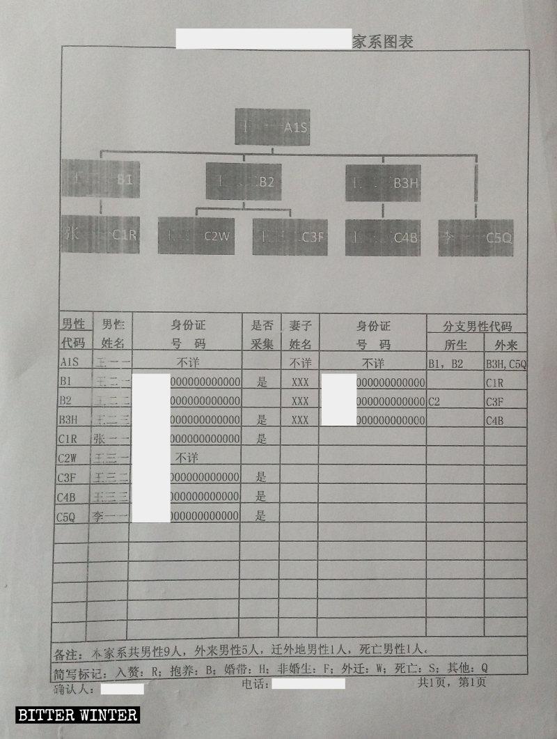 Modulo utilizzato in una località dello Shaanxi per registrare le informazioni sulla raccolta dei campioni di sangue dei componenti di una famiglia
