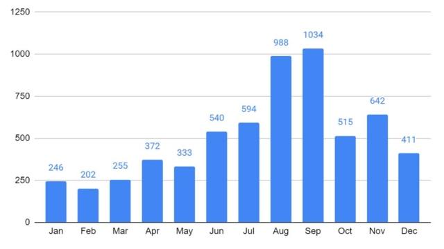 Andamento mensile degli arresti di fedeli della CDO nel 2019 (per gentile concessione della Chiesa di Dio Onnipotente)